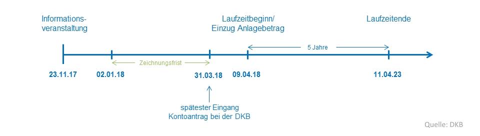 Zeitplan DKB-Bürgersparen